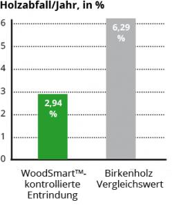 Holzabfall/Jahr, in %