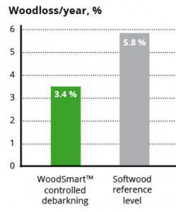 Woodloss/year, %