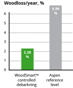 Woodloss/year, %
