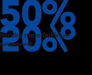 50 % mindre materialförlust