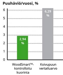 Puuhäviö/vuosi graafi